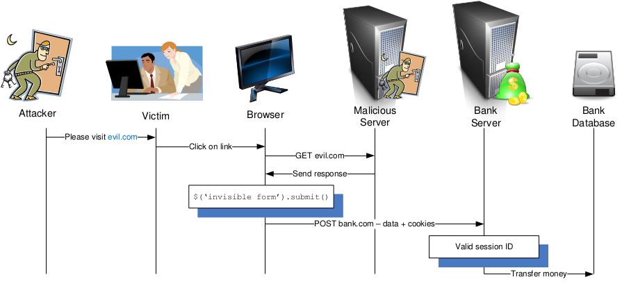Secure Systems Lab -- Software: jCSRF